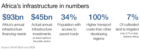 WEF: 13 game-changing African infrastructure projects