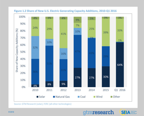 U.S. Solar Market on Track for a Record-Breaking Year; Solar Accounted for 64% of New Electric Generating Capacity in the U.S. in Q1 2016